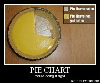 I usually don't like pie charts, but in this case, I'll make an exception.