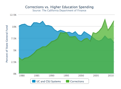 "sarahlee310:  pantslessprogressive:  Education vs. Prisons: Shifting Priorities  That is totally depressing.  As long as we allow the blue to go down, the green will invariably go up.  The two have nothing to do with each other. One might as well compare spending on schools with spending on hospitals.  Also missing from the analysis: Results of spending. E.g.: http://www.cato-at-liberty.org/chart-of-the-day-federal-ed-spending/ and http://www.washingtonpost.com/wp-dyn/content/article/2008/06/20/AR2008062002276.html Excerpt:  For many reasons, including better policing and more incarceration, Americans feel, and are, safer. The New York Times has not recently repeated such amusing headlines as ""Crime Keeps on Falling, But Prisons Keep on Filling"" (1997), ""Prison Population Growing Although Crime Rate Drops"" (1998), ""Number in Prison Grows Despite Crime Reduction"" (2000) and ""More Inmates, Despite Slight Drop in Crime"" (2003)."