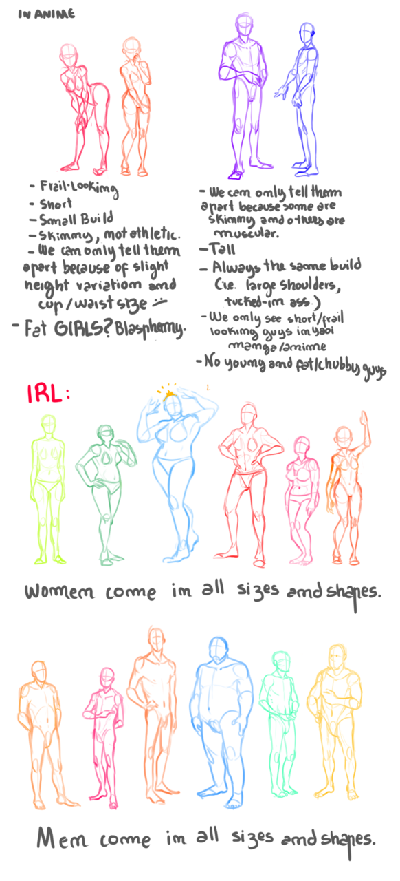 "Small Rant on Body Typesby CanecaDePapel at DeviantArt [Image description: Alternating rough anatomical sketches and hand-written notes. At the very top of the image is the header ""IN ANIME""; the left-hand column begins with two anatomy sketches representing female anatomy as typically depicted in Japanese animation, while the right-hand column similarly begins with two examples of anime-typical male anatomy. The type of anatomical sketch used does not depict hair, nor any more facial detail than — sometimes — a centerline and/or eye or mouth latitude lines. Each figure is a different color than those adjacent to it, but none are realistic human skin colors, as opposed to bright pastel hues. Left-column text: Frail-looking Short Small Build Skinny, not athletic. We can only tell them apart because of slight height variation and cup / waist size. :/ Fat GIRLS? Blasphemy. Right-column text: We can only tell them apart because some are skinny and some are muscular. Tall Always the same build (i.e. large shoulders, tucked-in ass.) We only see short / frail looking guys in yaoi manga / anime No young and fat / chubby guys Following the two columns of text, halfway down the page, a second header reads ""IRL:"" (abbreviation for in real life). Six figures with varying heights, breast shape/sizes, body types and postures follow, followed by the caption, ""Women come in all sizes and shapes."" Another six figures, displaying varying heights, genital shape/sizes, body types and postures appear next, with the , ""Men come in all sizes and shapes."" beneath the second line of figures.] runesby:  mangalho:  I guess when I watch too much animu, I get irritated about the lack of variety. Don't even get me started on ""gender roles"". That could take five full sheets of this.  i need this.  Some men have breasts and/or vaginas, of course, and some women have penises, and some people identify as neither wholly male nor wholly female (not to mention that there are any number of examples of individual manga and anime series which feature occasional or even regular characters with heavier or otherwise different body types, albeit usually restricted to 'ugly' and/or comic-relief characters); but this is a good rebuke of typically-problematic ways anime and manga stylize bodies, as far as it goes."