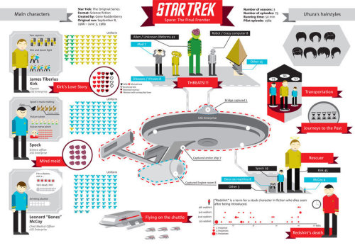 sensory-homoncula:  Statistical summary of Star Trek for TMN. [click for larger image with Russian captions] Statistics provided   courtesy of  Olka Kirsanova. Graphics by Наташа pedalja