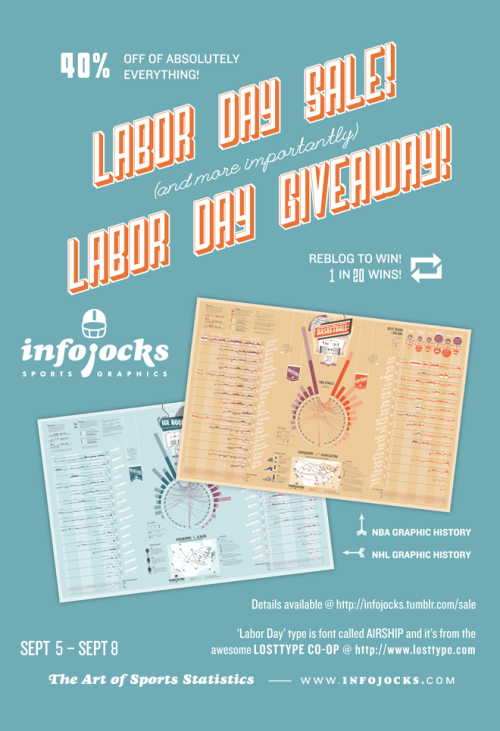 infojocks:  POSTER GIVEAWAY! BIG SALE! It's a national holiday, people are squeakin in one last summer barbecue, football season is right around the corner, and we're feeling generous. First things first, we're running a sale. A big one. From Labor Day until the 2011 NFL Kickoff on Thursday, enter laborkickoff1971 on PayPal checkout page for a 40% discount on everything in our store. Get shopping! Second, we want to spread the love and give away posters from our new League History Series. To enter, all you have to do is reblog this post along with your email address before NFL Kickoff on Thursday. After the contest ends, for every 25 entrants we'll pick 1 winner that can then have their choice of poster (and free shipping obviously) from our website. Basically, sports fans, you've got a 1 in 25 chance of winning. Keep an eye on your email or check in on Friday to see if you've won.  jconnolly5@elon.edu