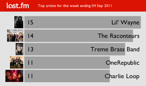 "Top artists for the week ending 04 Sep 2011 Best lines from Lil Wayne's new album:  ""And they say money talks, well it's my spokesperson"". ""And I keep some bud like Rudy Huxtable"" Lil' Wayne The Raconteurs Treme Brass Band OneRepublic Charlie Loop"