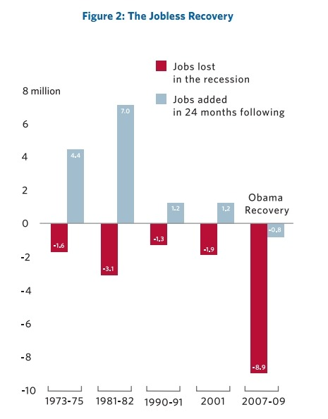 "motherjones:  Mitt Romney's chart of the ""Obama Recession"" actually starts in 2007. MoJo's Adam Serwer (!!) notes:  With employment still hovering around nine percent, it's not like Romney  needs to lie in order to go after Obama's record on the economy. Recent polls have shown nothing but grim news for the president on this front. Why be so conspicuously dishonest about it?"