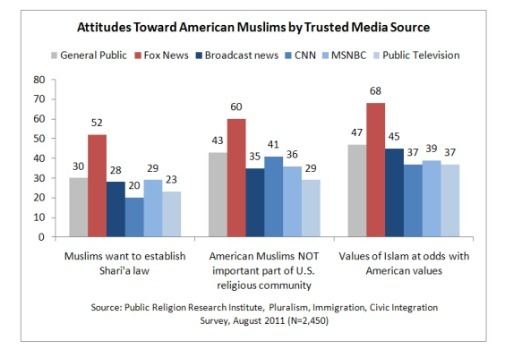 tricksterathome:  This chart from the report shows how Fox viewers, more so than viewers  affiliated with any other news outlet, are more likely to hold incorrect  and Islamophobic views.  Approximately two-thirds of Republicans, Americans who identify with the Tea Party movement, and Americans who most trust Fox News agree that the values of Islam are at odds with American values. A majority of Democrats, Independents, and those who most trust CNN or public television disagree.