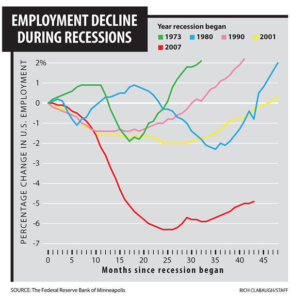 csmonitor:    From the feature story: Unemployment, Inc.: Six reasons why America can't create jobs.