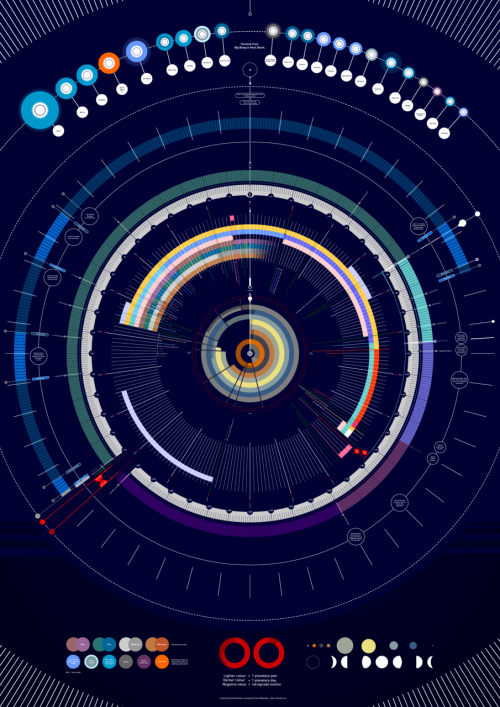arielwaldman:  Pretty amazing infographic by Omid Kashan of time since the Big Bang