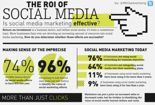 columnfive:  The ROI of social media [infographic]    Is social media marketing effective? That's the question being asked as more and more businesses are investing in increasing amounts of social media marketing. With no standard means of measurement, there's a wide variety of goals and metrics used to define the ROI of social strategies. Fortunately, this enlightening infographic, developed by MDG Advertising, helps clear up the confusion by outlining the objectives, benefits and factors that affect the success of social media marketing.  (Click on the title above to learn more.) Via Column Five for MDG Advertising