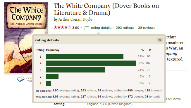 "Goodreads - The ""rating details"" icon is actually a SVG with a small version of the actual bar graph that opens when you click it. /via Victor Stanciu"