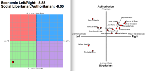 I'm plotted on the left.  I must say, I'm unsurprised (and pleased!) to be so much closer to Mandela and the Dalai Lama than to George W. Bush.  The test is here.