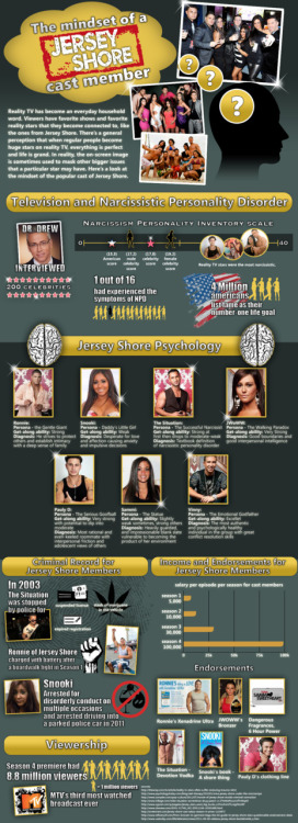 Infographic: The Psychology of the Jersey Shore