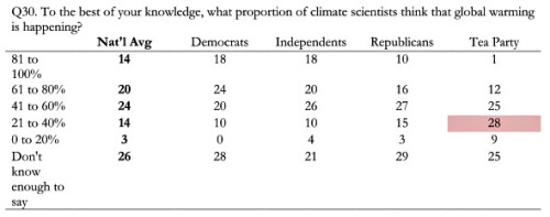 Views Differ on Shape of Earth, Climate Edition | Mother Jones  The answer, for those following along at home, is 98%.