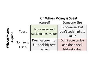 The 4 Ways to Spend Money by Milton Friedman Related - Quora: Why are governments so inefficient?