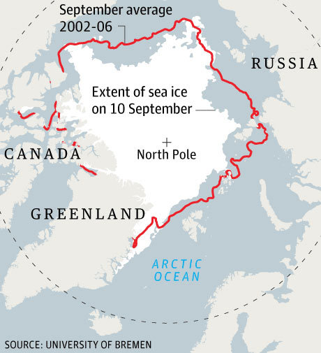 "Arctic sea ice hits new low; melting at its fastest pace in almost 40 years From the Guardian:  Arctic sea ice has melted to a level not recorded since satellite observations started in 1972 – and almost certainly not experienced for at least 8,000 years, say polar scientists. Daily satellite sea-ice maps released by Bremen university physicists show that with a week's more melt expected this year, the floating ice in the Arctic covered an area of 4.24 million square kilometres on 8 September. The previous one-day minimum was 4.27m sq km on 17 September 2007. … ""Ice volume is now plunging faster than it did at the same time last year when the record was set,"" said Axel Schweiger.   If current trends continue, a largely ice-free Arctic in the summer months is likely within 30 years –that is up to 40 years earlier than was anticipated in the last Intergovernmental Panel on Climate Change(IPCC) assessment report. The last time the Arctic was uncontestably free of summertime ice was 125,000 years ago, at the height of the last major interglacial period, known as the Eemian.   ""This stunning loss of Arctic sea ice is yet another wake-up call that climate change is here now and is having devastating effects around the world,"" Shaye Wolf, climate science director at the Centre for Biological Diversity in San Francisco told journalists. Arctic ice plays a critical role in regulating Earth's climate by reflecting sunlight and keeping the polar region cool. Retreating summer sea ice is widely described by scientists as both a measure and a driver of global warming, with negative impacts on a local and planetary scale. Check out the rest of the article here. (Image credit: University of Bremen via The Guardian)"