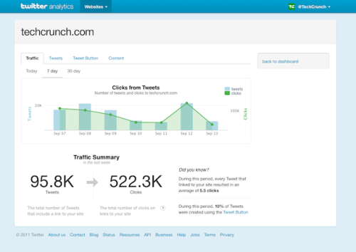 Twitter has begun introducing its Web Analytics tool to test groups and will roll it out publicly over the coming weeks.