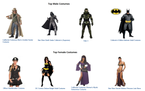 "jaiune-ame-solitaire:  I went to Amazon.com to search for halloween costume ideas. These were the top costumes in both men and women's section. Ugh. The ""mystics seductress"" is completely offensive. There were other ""gyspy"" costumes as well. I guess I have no choice but to be a sexy something and show off my body for the pleasure of others. God forbid I actually wear something scary/tough/cool.  ——.——"