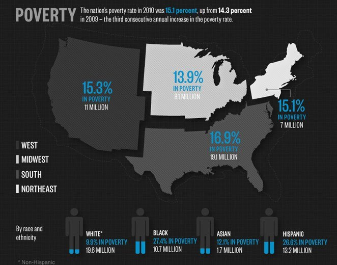 what #poverty looks like