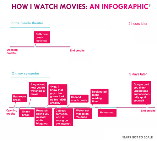 peecharrific:  foreheadtittaes:  How I Watch Movies: An Infographic  lololol relevance