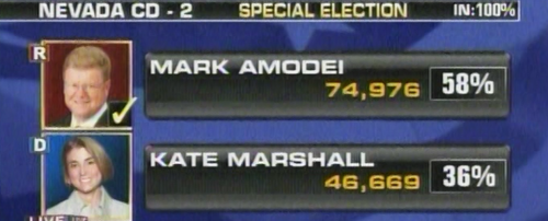 thegayrepublican:  Mark Amodei (R) won in Nevada's 2nd congressional district as well late last night.  On April 21, 2011, U.S. Senator John Ensign (R-Nev.), plagued by scandal and facing an inquiry by the Senate Ethics Committee, announced his resignation effective May 3.