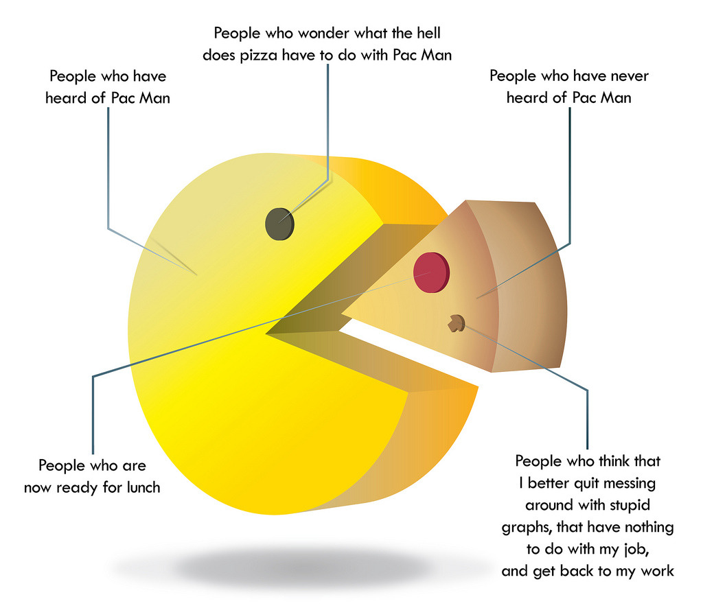 it8bit:    Pie Pac Chart - by Dan Neal via: heyoscarwilde