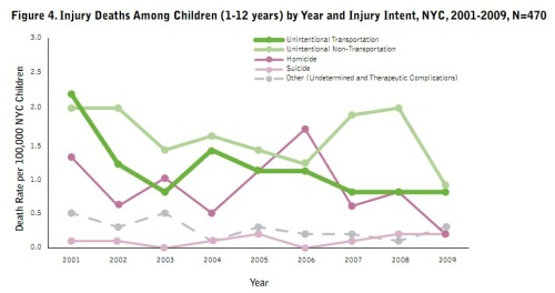 Fatalities from transportation just under every other kind of unintentional death…combined. In other words, cars are still the biggest killer of New York kids, usually pedestrians. That's still lower than other cities, though.  (Streetsblog)