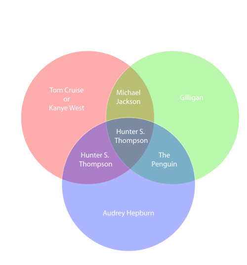 "Venn Digram breaking down pop-culture inspiration behind some of my heros.  As Hunter S. Thompson might say, ""When the going gets weird, the weird turn pro!"" via ilovecharts:  -envisium  I honestly have absolutely no idea what this means. Help?"