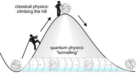 quantumaniac:  Quantum Tunneling According to Quantum Mechanics, a particle has a definite probability of being anywhere in the entire universe. Although any real distance from the particle's expected classical path is infinitesimally small, since Quantum Mechanics is a statistical theory those small probabilities must be counted!  Quantum Tunneling is a fascinating effect that arises out of these small probabilities. This effect allows particles to occasionally pass right through obstacles that it would not normally have the proper energy to overcome, or an electron to escape the 'pull' of the nucleus without having enough kinetic energy to do so.  Although it's fairly obvious that atoms are not just randomly going through every barrier, but this is because the probability of that happening is astronomically small because the barriers in our everyday world are rather thick. If made thin enough (approximately 1-3 nm,) the chance that a particle will spontaneously pass through becomes noticeable. A particle can effectively 'borrow' energy from the system that it's acting in, pass through a barrier, and then spontaneously lose it. Mathematically, this can be explained using Heisenberg's uncertainty principle, which limits the amount of information that can be known about any particle.  Quantum Tunneling is responsible for many interesting happenings throughout our universe, including enzymes in our own bodies. However, we can thank Quantum Tunneling for the sun's heat. The sun is massive - very massive. However, in order to produce the temperatures necessary to activate nuclear fusion, the sun should be mathematically be much more massive! Due to Quantum Tunneling, there is a small chance that a Hydrogen atom will spontaneously undergo nuclear fusion without the proper temperature. However, since the sun has a tremendous amount of Hydrogen atoms in it, this small chance is converting about four million metric tonnes of Hydrogen each second!   So basically you would not exist here today because stars would not behave the way they do if it wasn't for quantum mechanics!