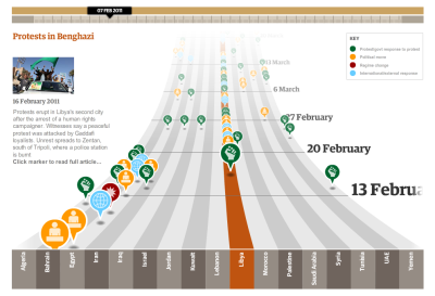 Brilliant interactive timeline info-graphic of the Arab Spring by The Guardian.  Designed by Garry Blight, timeline edited by Sheila Pulham. _______________________________________________ http://www.guardian.co.uk/world/interactive/2011/mar/22/middle-east-protest-interactive-timeline