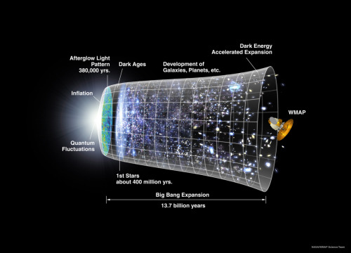 "Timeline of the Universe A representation of the evolution of the universe over 13.7 billion years. The far left depicts the earliest moment we can now probe, when a period of ""inflation"" produced a burst of exponential growth in the universe. (Size is depicted by the vertical extent of the grid in this graphic.) For the next several billion years, the expansion of the universe gradually slowed down as the matter in the universe pulled on itself via gravity. More recently, the expansion has begun to speed up again as the repulsive effects of dark energy have come to dominate the expansion of the universe. The afterglow light seen by WMAP was emitted about 380,000 years after inflation and has traversed the universe largely unimpeded since then. The conditions of earlier times are imprinted on this light; it also forms a backlight for later developments of the universe. Credit: { NASA } / WMAP Science Team"