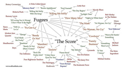 "Fugees - ""The Score"" sample map on Flickr."