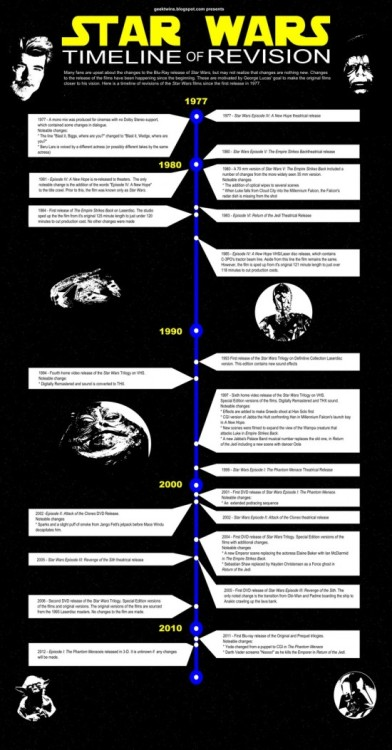 A Timeline of All The Changes In StarWars