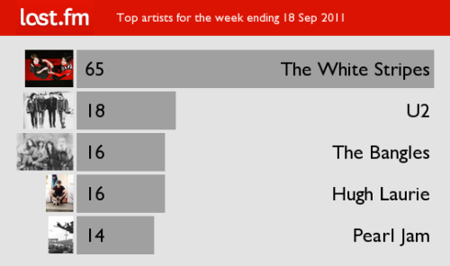 Top artists for the week ending 18 Sep 2011 You might be wondering about Hugh Laurie appearing in this chart. His album is good musically, with many excellent guests, but I just can't tolerate his singing. I think he should keep his day job as they say. The White Stripes U2 The Bangles Hugh Laurie Pearl Jam