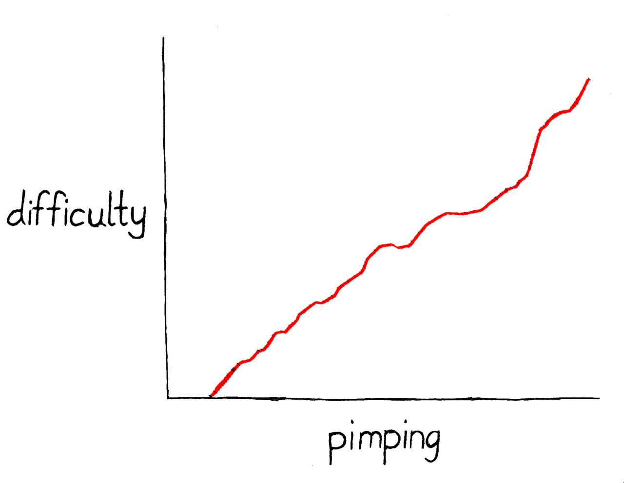 This line graph shows that pimping is indeed not easy.