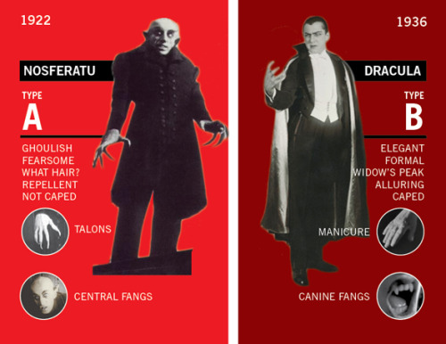 gothiccharmschool:  Know your vampires.