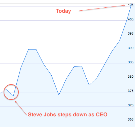 parislemon:  It has been almost a month since Steve Jobs officially stepped down as CEO of Apple. Today the stock is literally off-the-charts at a new all-time high.  Apple's market cap is now nearly $25 billion larger than Exxon's, the second most-valuable public company in the world. Apple's market cap will soon surpass $400 billion. The iPhone 5 hasn't even been announced yet.