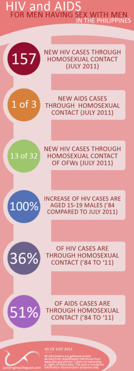 pananaghoy:  Blogged: HIV and AIDS for MSM And so I made a poster Facts about the poster (Read before you react)