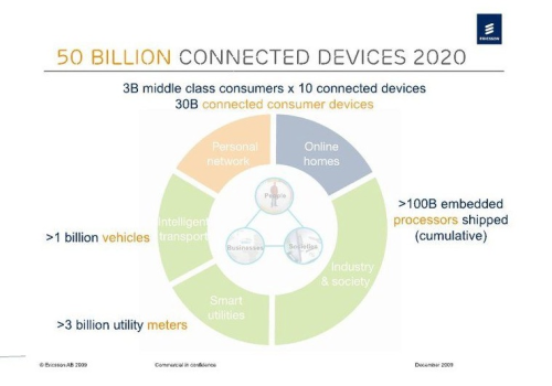 50 billion connected devices 2020 - http://www.slideshare.net/EricssonFrance/vision-2020-50-billion-connected-devices-ericsson