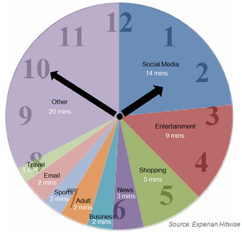 thenextweb:  In August 2011, the UK Internet populace spent 3.4bn hours online, and through combining visit data with the average visit session time Hitwise has distilled the whole month's usage into a single hour: (via What UK Internet usage would look like condensed into 1 hour - TNW UK)