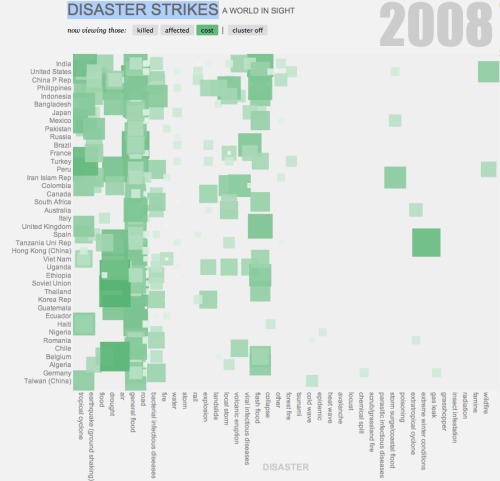 DISASTER STRIKES - A WORLD IN SIGHT