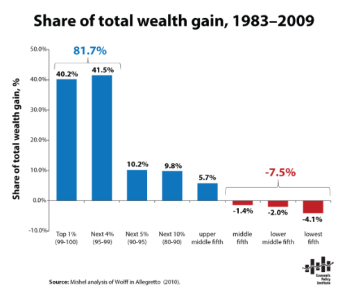 "pantslessprogressive:  ""The richest 5 percent of households obtained roughly 82 percent of all the nation's gains in wealth between 1983 and 2009. The bottom 60 percent of households actually had less wealth in 2009 than in 1983, meaning they did not participate at all in the growth of wealth over this period."" - Lawrence Mishel  Trickle-down economics, everyone…"