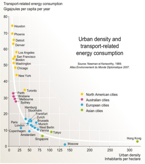 Snapshot infographic: global urban density and transportation energy use.