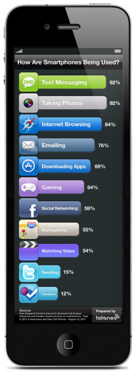 How Are Smartphones Being Used? via textually.org