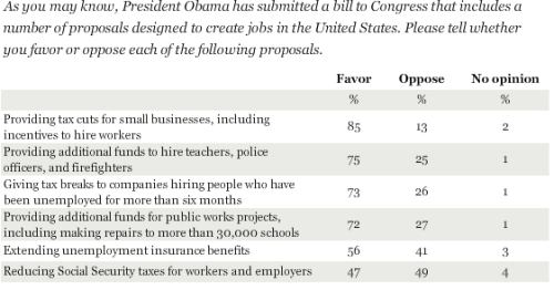 A new Gallup poll suggests that Americans agree with the majority of the job-creation proposals in President Obama's plan, specifically including the ideas of providing tax cuts to small businesses; providing additional funds for hiring teachers, police officers, and firefighters; and giving tax breaks to corporations for hiring the long-term unemployed. Slightly less than half favor reducing Social Security taxes for workers and employers. With tomorrow's Republican debate looming, Rick Perry looks to be the GOP frontrunner.  Does Perry poll better against Romney than if he were pitted against Obama? Poll courtesy of Gallup.com