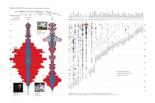 "ralphewig:  Space History - I found this amazing chart on the MIT Technology Review site. It shows the number of space launches for each country over time, starting with the very first launch ever, to the end of the Space Shuttle era. One thing that immediately struck me was that the often mentioned ""US leadership in space flight"" people were so worried about losing when the Shuttle retired isn't as self-evident as some would like to believe. Actually, the list of nations on that chart is pretty long, and growing every year! Just as all nations share the responsibility of stewardship for planet Earth - and the consequences when any one of them fails in that responsibility - it will take all of humanity's resources and efforts to make us a multi-planetary society. No matter what flag is on it (although personally I'd prefer it to be none at all), any spaceship that successfully claws its way out of Earth's gravity is an accomplishment for all of us."