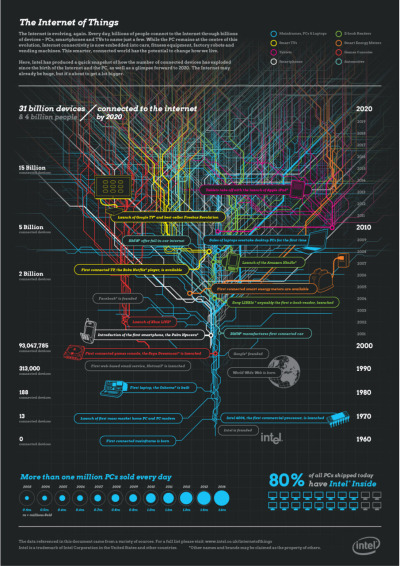 beeindruckende Zahlen in dieser Infografik!  dommlog: I came across this cool infographic by Intel today (did I mention my unread RSS posts yet?), which shows some staggering figures about internet usage in terms not just of users, but also of devices.