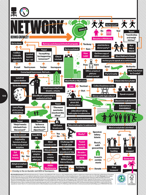 How to Network by bizweekdesign on Flickr.