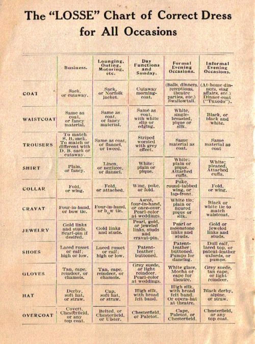 frillyshirt:  charleshenry:  We loved this handy chart on the back page of a JW Losse Progressive Tailoring Company style book. A cap for motoring, grey suede gloves for informal evening occasions, patent leather shoes for formal evening occasions? But of course! Click image to enlarge.  This is one part comical, one part useful, one part too narrow (there's always room for one's own touches) and one part sadly indulgent (different sets of jewelled shirt studs for dinners out and at home? Nice if you can afford it…)