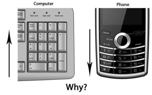 Computers are based on the same layout as calculators, which have always been layed out with the 0 at the bottom. They figured lower numbers = lower placement. Phones were designed differently, and wanted to start with the numbers at the top so that it could be ascending in both numeric and alphabetical order, which they thought made the most sense.  so basically, while looking similar, these two layouts derive from two different use cases, and hence have two different solutions.  geeksathome:  motivatedsloth:  why not?  Does anyone want the real answer to this?