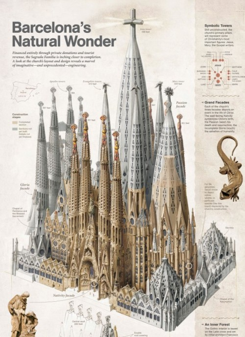 npr:  architizer:  Gaudí's Sagrada Família to be completed in 2026 or 2028, maybe  This is one of the true wonders of the world. Get it done! —Wright  This cathedral is one of the inspirations for the new issue of Saucy. Ever wondered what an Art Nouveau cathedral's walls would taste like? It's not snozzberries. See you Tues night.