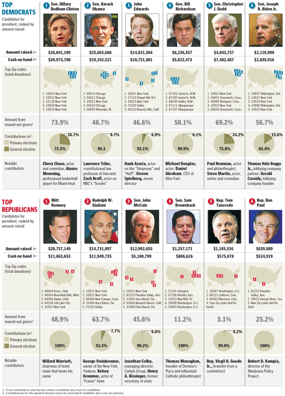 "Top Campaign Contributions This infographic analysis whether wall street and top companies  ""own"" Barack Obama because of significant contributions they have made  to his campaign. It provides how much money his campaign and the people  in his cabinet raised during their campaigns and who were the net  contributors. It also provides the same information for top Republicans  in congress."