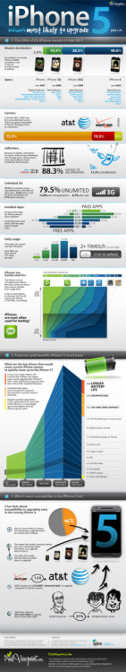 iPhone 5 and who's most likely to upgrade [infograph]